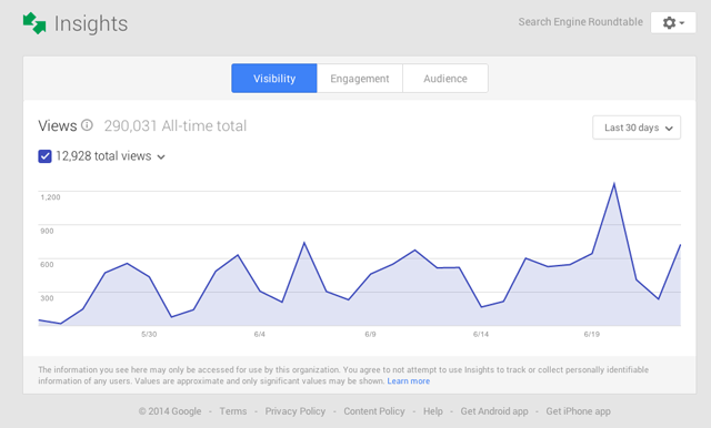 Google Drops Search Queries From Google My Business