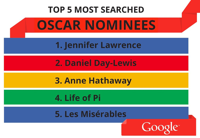 Google Searches at Oscars