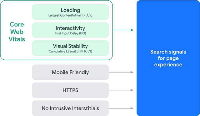 Las Core Web Vitals dentro de las señales de Google para medir la experiencia de las webs