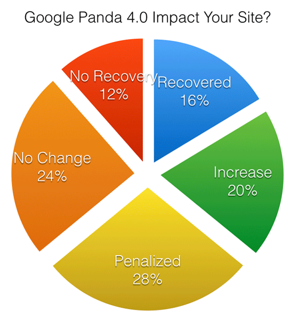 Google Panda 4.0 Update Poll Results