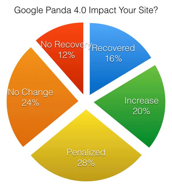 Google Panda 4.0 Update Poll Results