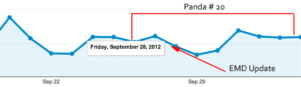 google emd panda overlap