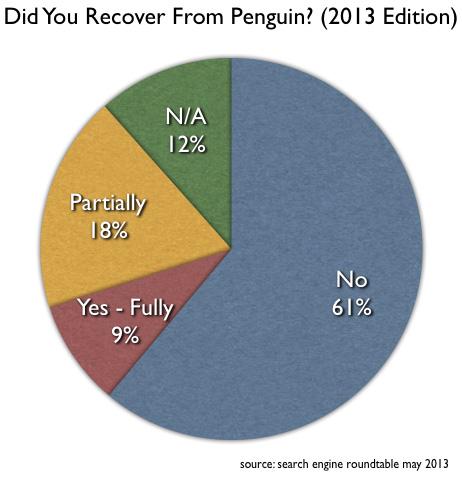 Google Penguin 2013 Poll