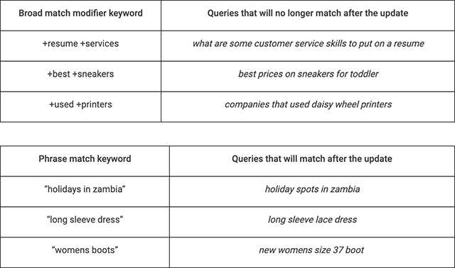 Broad match modifier keywords and phrase match keywords.