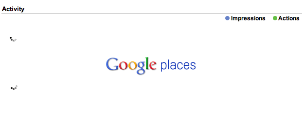 Google Places Analytics Dead