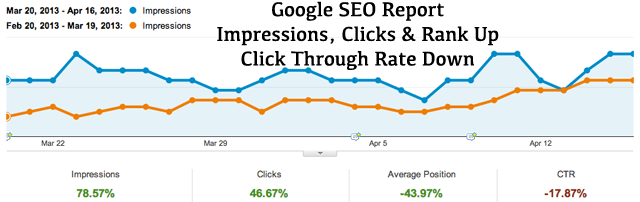 Google SEO Report