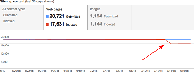 Google Sitemap Index Count Drop Is A Bug