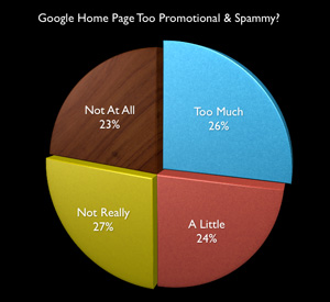 Google Home Spam Poll