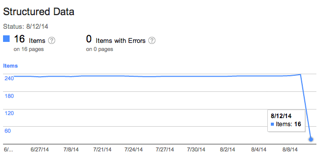 Google Structured Data Reporting Shows Massive Declines