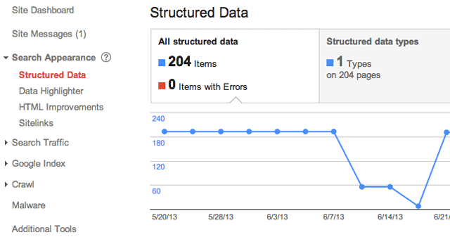 Google Structured Data Report Bug Resolved