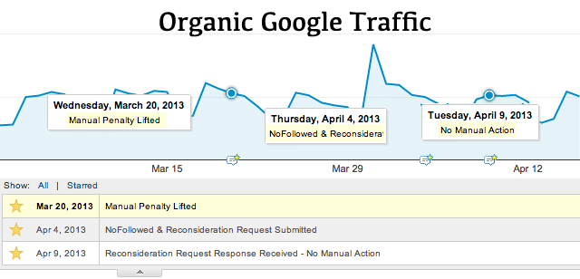 My Google Organic Traffic Pre-Post Link Penalty Lift