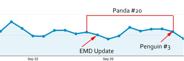 Google Updates: September - October 2012