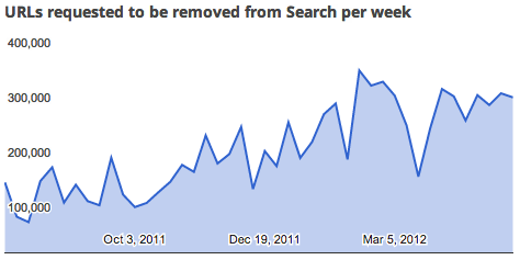 Google Transparency Report URL Removals