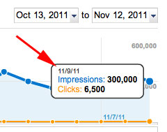 Google Webmaster Tools Reports Are Delayed