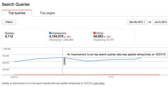 Google Search Queries Report  Update Line