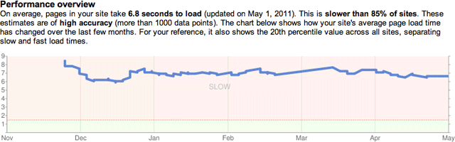 Google Webmaster Tools Page Speed