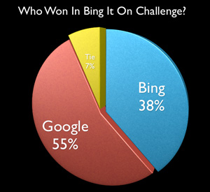 Bing Challenge - Google Wins