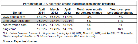 Hitwise Search Market Share
