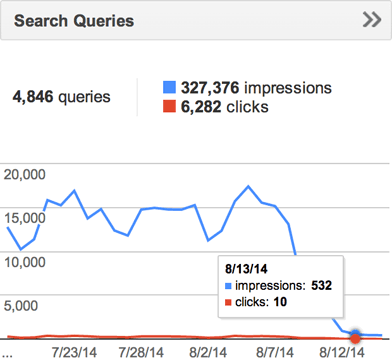 HTTP Search Queries 13th
