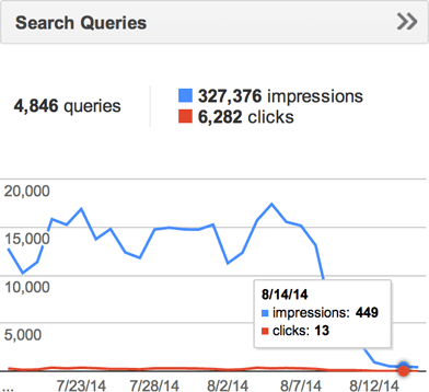 HTTP Search Queries 14th
