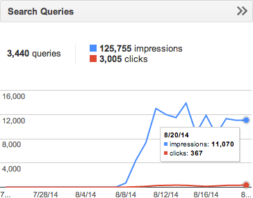 HTTPS Search Queries 20th