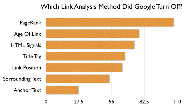 Poll: Which Link Factors Did Google Turn Off