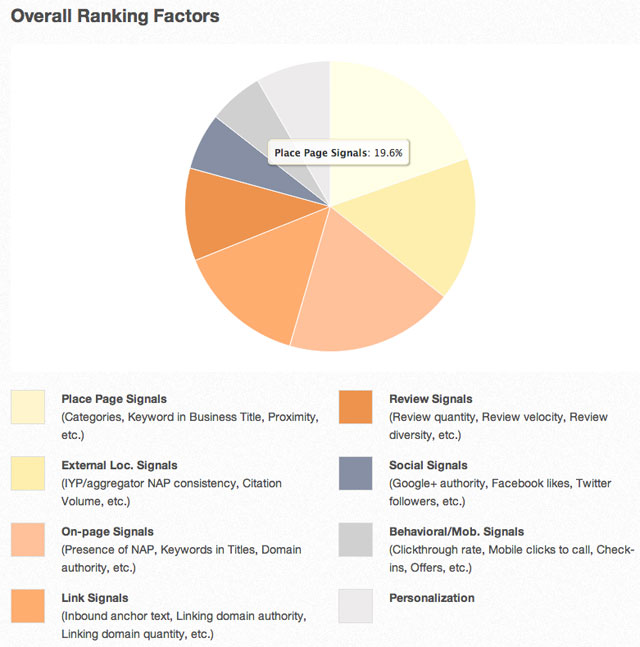 2013 Local SEO Ranking Factors Overview