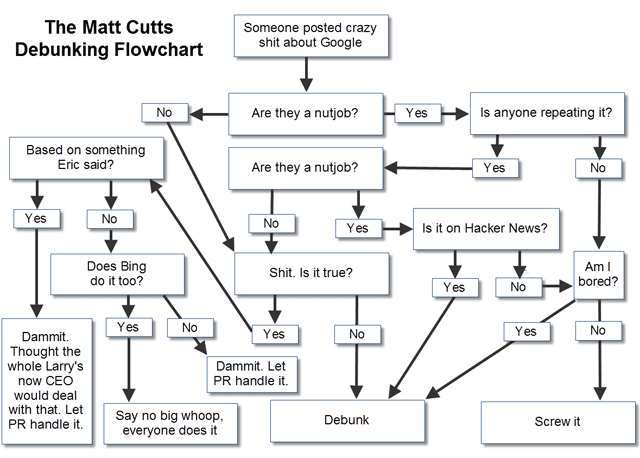 Google's Matt Cutts Debunk Flowchart By Danny Sullivan