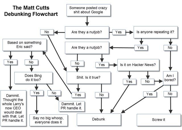 Google's Matt Cutts Debunk Flowchart By Danny Sullivan