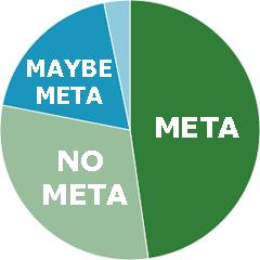 meta keywords poll