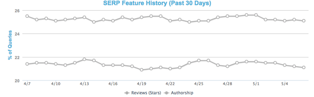 Moz feature history