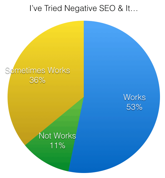 Negative SEO Works Poll Results