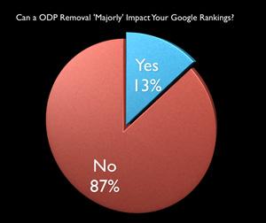 ODP Link SEO Poll