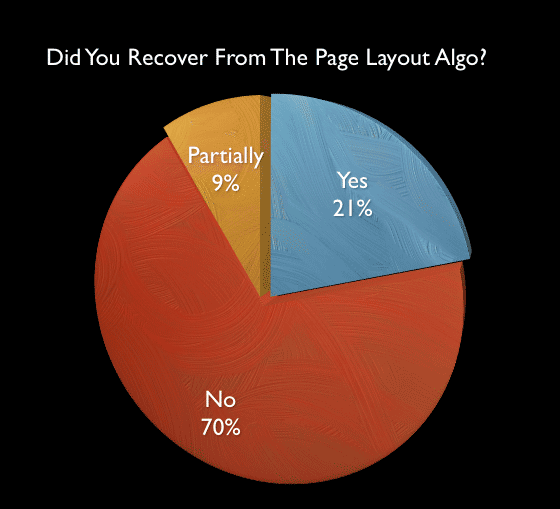 Google's Page Layout Algorithm Poll