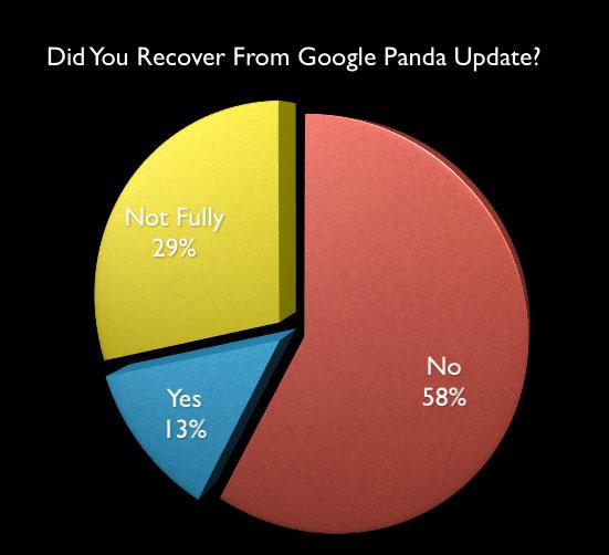 Google Panda Poll