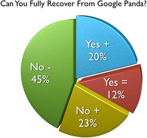 Google Panda Recovery Poll