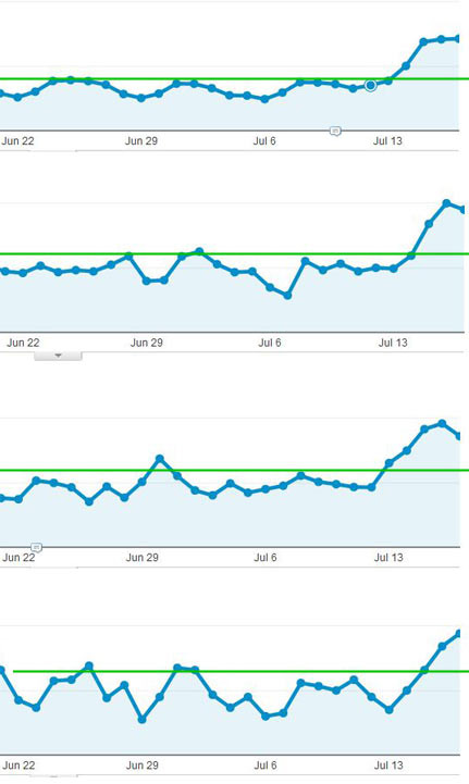 Google Panda Recovery Analytics