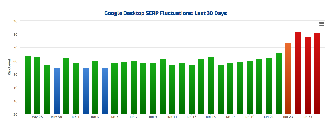 Google Desktop SERP Fluctuation Last 30 days