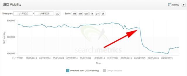 SearchMetrics Overstock