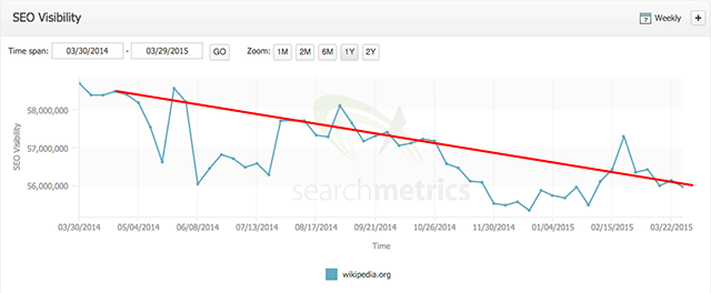 Wikipedia searchmetrics