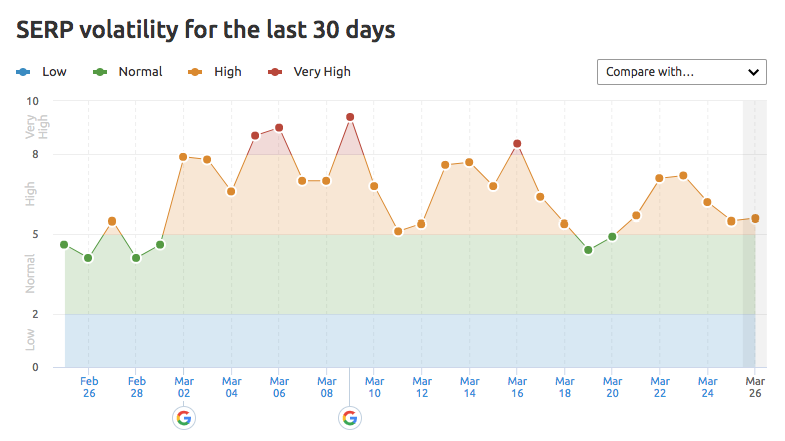 Google begins to roll out its mobile-first index