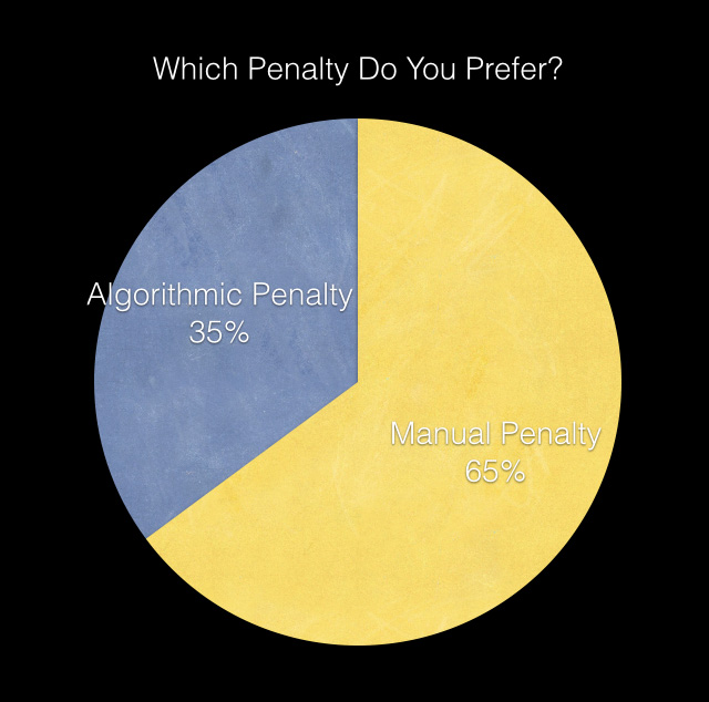 seo penalty preference