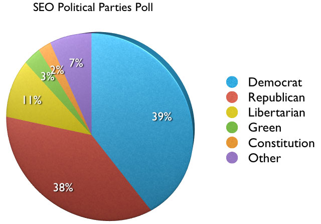 SEO Political Affiliation Poll