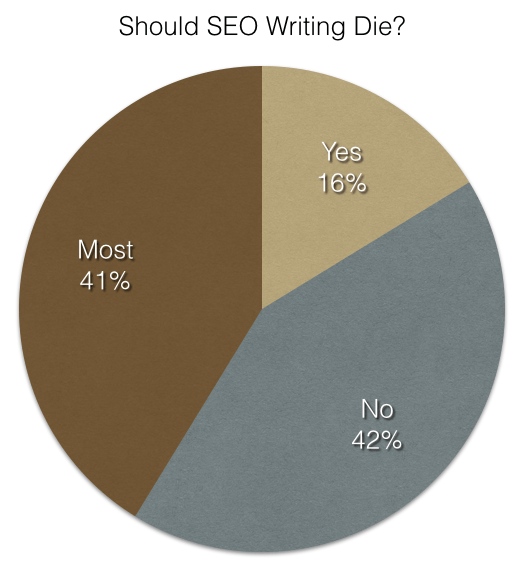 SEO Writing Poll Results