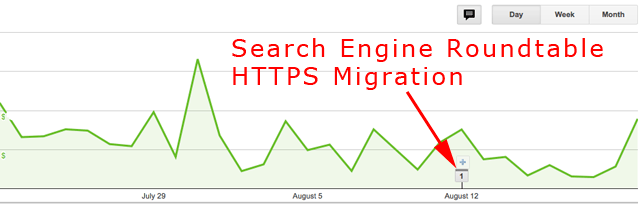 Google AdSense Earnings Drop With HTTPS Migrations