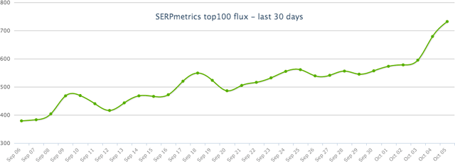 serpmetrics october