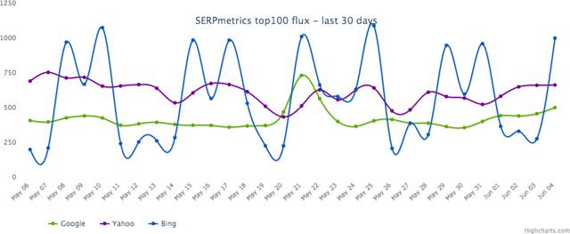 SERP metrics June 5