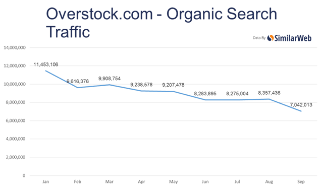 SimilarWeb Overstock Traffic