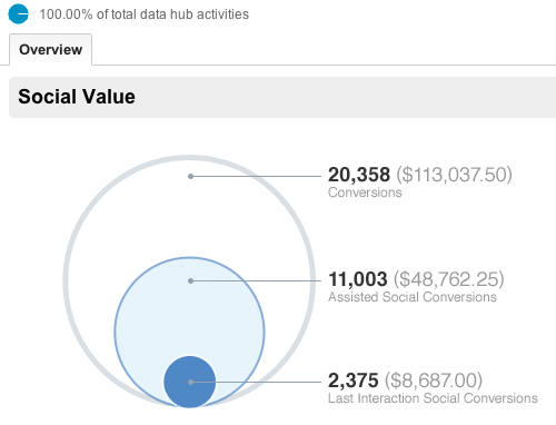 Google Analytics social overview report