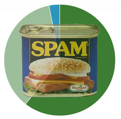 spam reporting poll